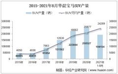 2021年8月华晨宝马SUV产销量、产销差额及各车型产销量结构统计分析
