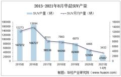 2021年8月华晨SUV产销量、产销差额及各车型产销量结构统计分析
