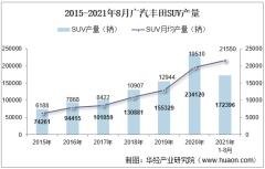 2021年8月广汽丰田SUV产销量、产销差额及各车型产销量结构统计分析