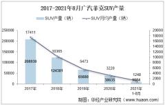 2021年8月广汽菲克SUV产销量、产销差额及各车型产销量结构统计分析