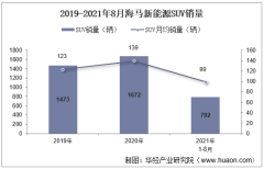 2021年8月海马新能源SUV销量及各车型销量统计分析
