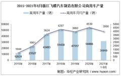 2021年8月浙江飞碟汽车制造有限公司商用车产量、销量及产销差额统计分析