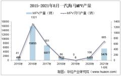 2021年8月一汽海马MPV产销量、产销差额及各车型产销量结构统计分析