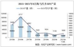 2021年8月海马汽车SUV产销量、产销差额及各车型产销量结构统计分析