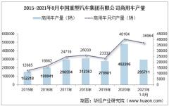 2021年8月中国重型汽车集团有限公司商用车产量、销量及产销差额统计分析