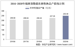 2016-2020年锡林郭勒盟农林牧渔业总产值、粮食产量及播种面积统计