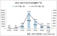 2021年8月比亚迪MPV产销量、产销差额及各车型产销量结构统计分析