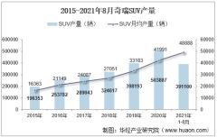 2021年8月奇瑞SUV产销量、产销差额及各车型产销量结构统计分析