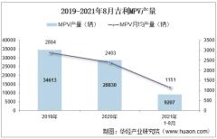 2021年8月吉利MPV产销量、产销差额及各车型产销量结构统计分析