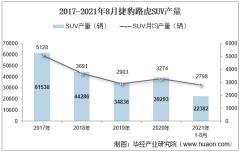 2021年8月捷豹路虎SUV产销量、产销差额及各车型产销量结构统计分析