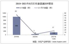 2021年8月江铃新能源SUV销量及各车型销量统计分析