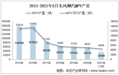 2021年8月东风柳汽MPV产销量、产销差额及各车型产销量结构统计分析