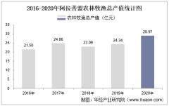 2016-2020年阿拉善盟农林牧渔业总产值、粮食产量及播种面积统计