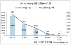 2021年8月昌河MPV产销量、产销差额及各车型产销量结构统计分析