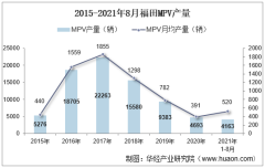2021年8月福田MPV产销量、产销差额及各车型产销量结构统计分析