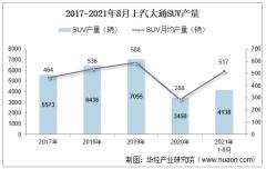2021年8月上汽大通SUV产销量、产销差额及各车型产销量结构统计分析