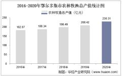 2016-2020年鄂尔多斯市农林牧渔业总产值、粮食产量及播种面积统计
