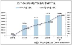 2021年8月广汽乘用车MPV产销量、产销差额及各车型产销量结构统计分析
