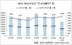 2021年8月广汽本田MPV产销量、产销差额及各车型产销量结构统计分析
