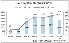 2021年8月福建奔驰MPV产销量、产销差额及各车型产销量结构统计分析