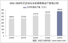 2016-2020年巴彦淖尔市农林牧渔业总产值、粮食产量及播种面积统计