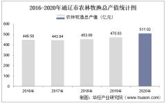 2016-2020年通辽市农林牧渔业总产值、粮食产量及播种面积统计
