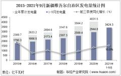 2021年1-9月新疆维吾尔自治区发电量及发电结构统计分析