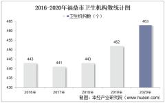 2016-2020年福鼎市卫生机构数及床位数、卫生技术人员、执业医师人数统计分析