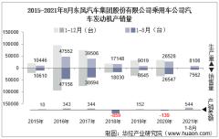 2021年8月东风汽车集团股份有限公司乘用车公司汽车发动机产销量及各动力来源产销结构统计