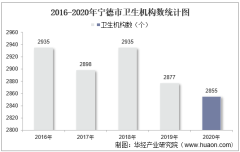 2016-2020年宁德市卫生机构数及床位数、卫生技术人员、执业医师人数统计分析