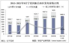 2021年1-9月宁夏回族自治区发电量及发电结构统计分析