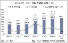 2021年1-9月青海省发电量及发电结构统计分析