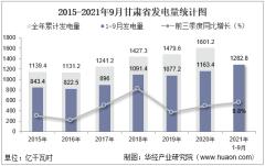 2021年1-9月甘肃省发电量及发电结构统计分析