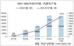 2021年8月中国一汽轿车产销量、产销差额及各车型产销结构统计分析