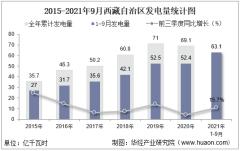 2021年1-9月西藏自治区发电量及发电结构统计分析