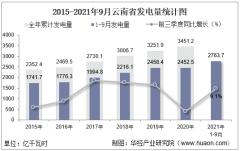 2021年1-9月云南省发电量及发电结构统计分析