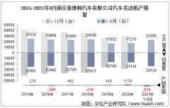 2021年8月南京依维柯汽车有限公司汽车发动机产销量及各动力来源产销结构统计