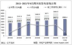 2021年1-9月四川省发电量及发电结构统计分析