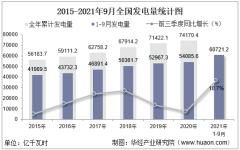 2021年1-9月全国发电量及发电结构统计分析