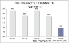 2016-2020年福安市卫生机构数及床位数、卫生技术人员、执业医师人数统计分析