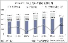 2021年1-9月贵州省发电量及发电结构统计分析
