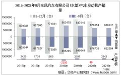 2021年8月东风汽车有限公司(本部)汽车发动机产销量及各动力来源产销结构统计