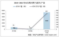 2021年8月四川野马轿车产销量、产销差额及各车型产销结构统计分析