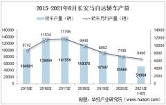 2021年8月长安马自达轿车产销量、产销差额及各车型产销结构统计分析