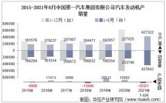 2021年8月中国第一汽车集团有限公司汽车发动机产销量及各动力来源产销结构统计