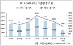 2021年8月江淮轿车产销量、产销差额及各车型产销结构统计分析