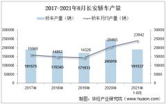 2021年8月长安轿车产销量、产销差额及各车型产销结构统计分析