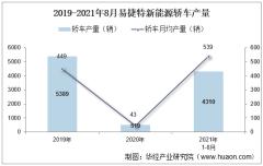 2021年8月易捷特新能源轿车产销量、产销差额及各车型产销结构统计分析