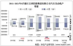 2021年8月浙江吉利控股集团有限公司汽车发动机产销量及各动力来源产销结构统计