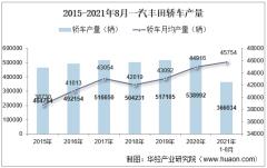 2021年8月一汽丰田轿车产销量、产销差额及各车型产销结构统计分析